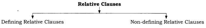 RBSE Class 10 English Grammar Clauses 1