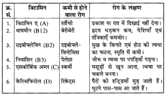 RBSE Solutions for Class 10 Science Chapter 1 20