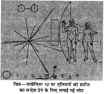 RBSE Solutions for Class 10 Science Chapter 17 पृथ्वी के बाहर जीवन की खोज 15