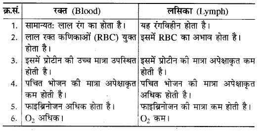 RBSE Solutions for Class 10 Science Chapter 2 13