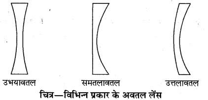 RBSE Solutions for Class 10 Science Chapter 9 प्रकाश 6.1
