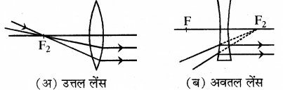 RBSE Solutions for Class 10 Science Chapter 9 प्रकाश 9.1