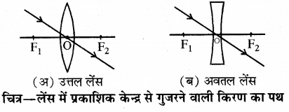 RBSE Solutions for Class 10 Science Chapter 9 प्रकाश 9.2