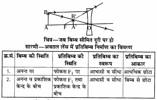 RBSE Solutions for Class 10 Science Chapter 9 प्रकाश 10.1