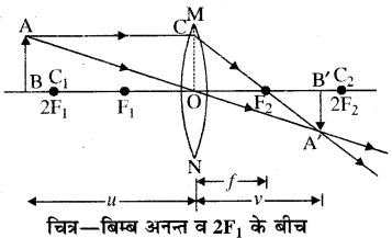 RBSE Solutions for Class 10 Science Chapter 9 प्रकाश 16