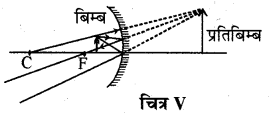 RBSE Solutions for Class 10 Science Chapter 9 प्रकाश 1.4
