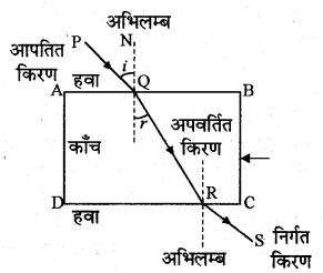 RBSE Solutions for Class 10 Science Chapter 9 प्रकाश 2