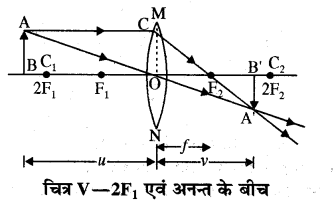 RBSE Solutions for Class 10 Science Chapter 9 प्रकाश 5.1