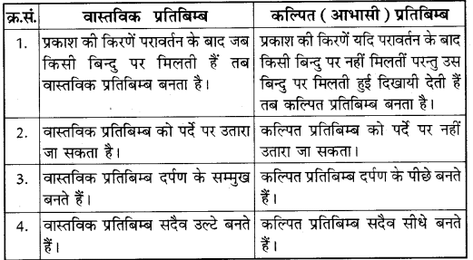 RBSE Solutions for Class 10 Science Chapter 9 प्रकाश 9
