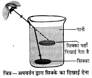 RBSE Solutions for Class 10 Science Chapter 9 प्रकाश 17
