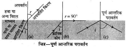 RBSE Solutions for Class 10 Science Chapter 9 प्रकाश 4.1