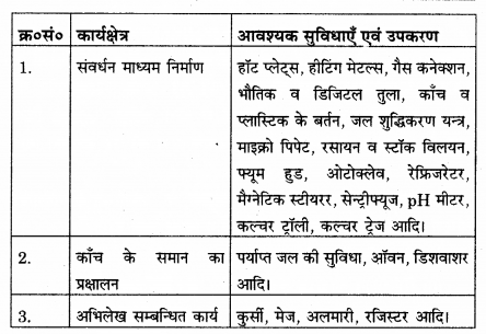 RBSE Solutions for Class 12 Biology Chapter 16 पादप ऊतक संवर्धन 5