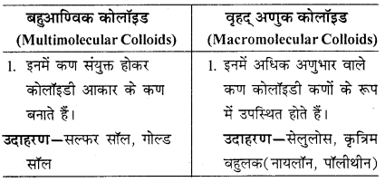 RBSE Solutions for Class 12 Chemistry Chapter 5 पृष्ठ रसायन