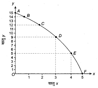 RBSE Solutions for Class 12 Economics Chapter 1 अर्थशास्त्र का परिचय