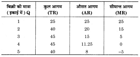 RBSE Solutions for Class 12 Economics Chapter 9 आगम की अवधारणा