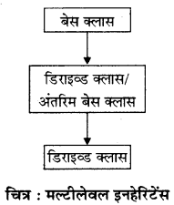 RBSE Solutions for Class 12 Computer Science Chapter 12 इनहेरिटेंस 3a