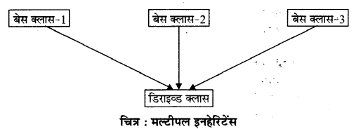 RBSE Solutions for Class 12 Computer Science Chapter 12 इनहेरिटेंस 4a