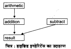 RBSE Solutions for Class 12 Computer Science Chapter 12 इनहेरिटेंस 6a