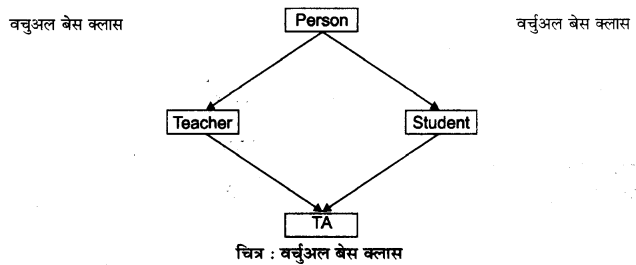 RBSE Solutions for Class 12 Computer Science Chapter 12 इनहेरिटेंस 2b