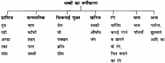 RBSE Solutions for Class 12 Home Science Chapter 25 धब्बे छुड़ाना-1
