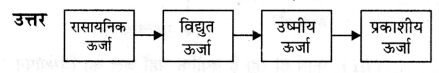 NCERT Solutions for Class 9 Science Chapter 11 (Hindi Medium) 11