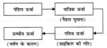 NCERT Solutions for Class 9 Science Chapter 11 (Hindi Medium) 15