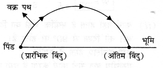 NCERT Solutions for Class 9 Science Chapter 11 (Hindi Medium) 10