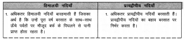 NCERT Solutions for Class 9 Social Science Geography Chapter 3 (Hindi Medium) 2
