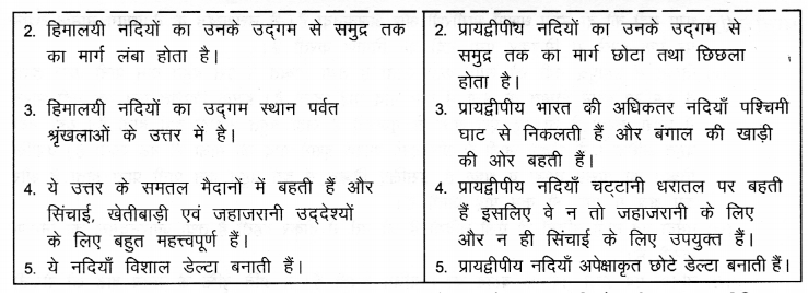 NCERT Solutions for Class 9 Social Science Geography Chapter 3 (Hindi Medium) 3