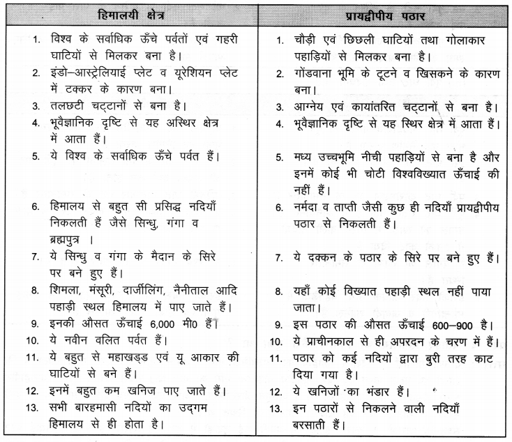 NCERT Solutions for Class 9 Social Science Geography Chapter 2 (Hindi Medium) 4