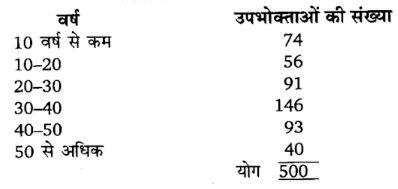 UP Board Solutions for Class 11 Economics Statistics for Economics Uses of Statiscal Method 3