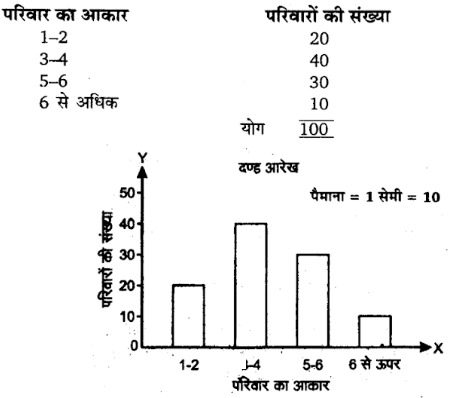 UP Board Solutions for Class 11 Economics Statistics for Economics Uses of Statiscal Method 5
