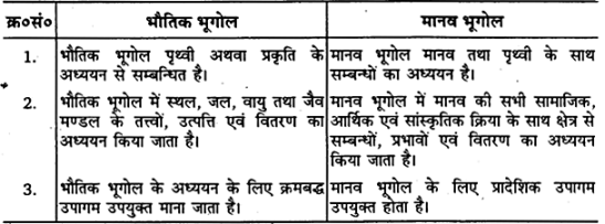 UP Board Solutions for Class 11 Geography Chapter 1 Fundamentals of Physical Geography Chapter 1 Geography as a Discipline img 3