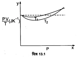 UP Board Solutions for Class 11 Physics Chapter 13 Kinetic Theory 3