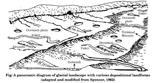 Class 11 Geography NCERT Solutions Chapter 7 Landforms and their Evolution Q3