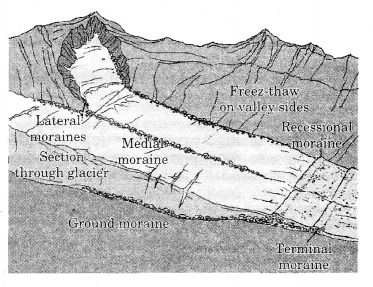 Class 11 Geography NCERT Solutions Chapter 7 Landforms and their Evolution SAQ Q13