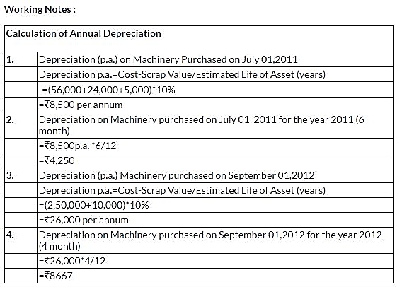 ncert-solutions-class-11-financial-accounting-depreciation-provisions-reserves-q4-iv