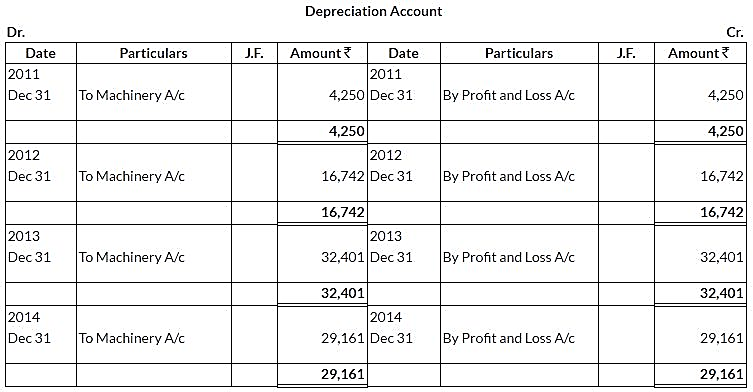 ncert-solutions-class-11-financial-accounting-depreciation-provisions-reserves-q4-vii