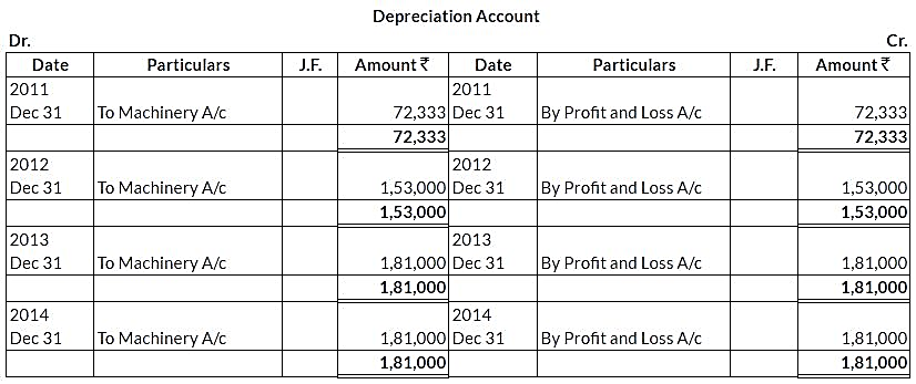 ncert-solutions-class-11-financial-accounting-depreciation-provisions-reserves-q5-ii