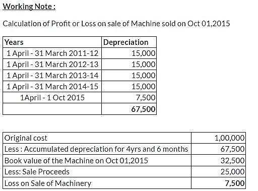 ncert-solutions-class-11-financial-accounting-depreciation-provisions-reserves-q7-iii
