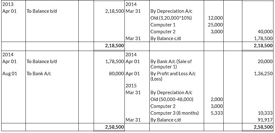 ncert-solutions-class-11-financial-accounting-depreciation-provisions-reserves-q9-ii