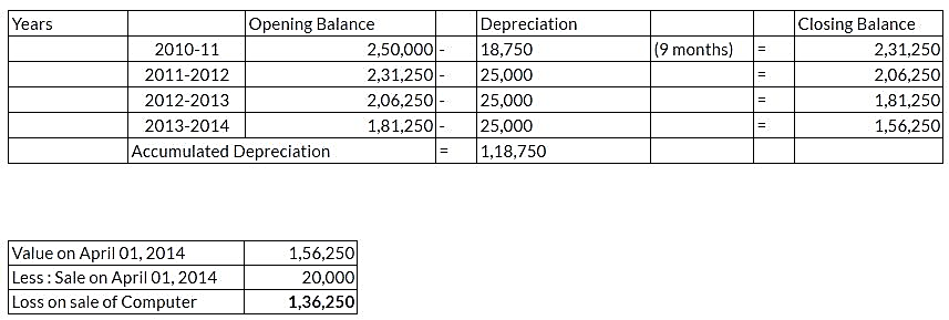 ncert-solutions-class-11-financial-accounting-depreciation-provisions-reserves-q9-iii