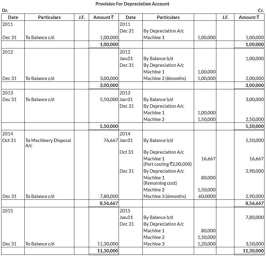 ncert-solutions-class-11-financial-accounting-depreciation-provisions-reserves-q11-ii