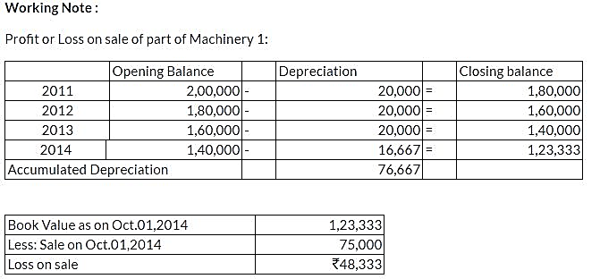 ncert-solutions-class-11-financial-accounting-depreciation-provisions-reserves-q11-iv
