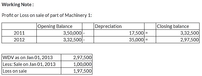 ncert-solutions-class-11-financial-accounting-depreciation-provisions-reserves-q14-ii