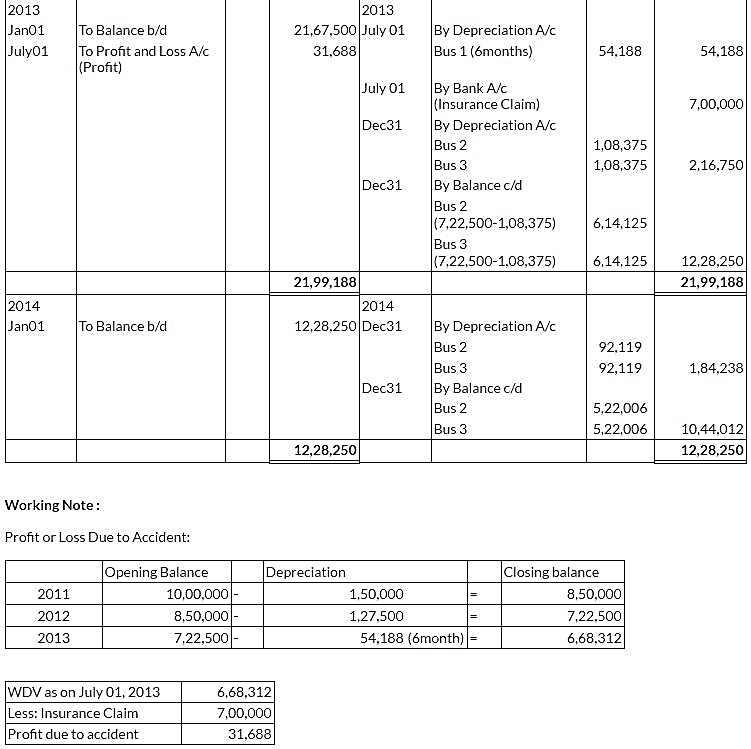 ncert-solutions-class-11-financial-accounting-depreciation-provisions-reserves-q15-ii