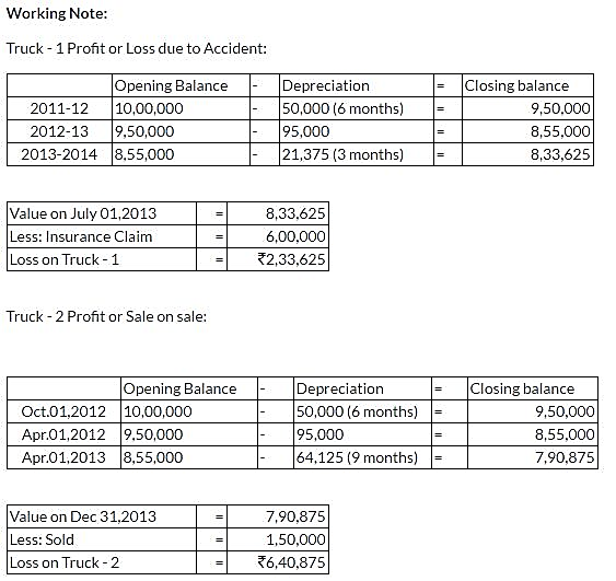 ncert-solutions-class-11-financial-accounting-depreciation-provisions-reserves-q16-ii