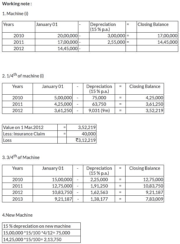 ncert-solutions-class-11-financial-accounting-depreciation-provisions-reserves-q19-ii