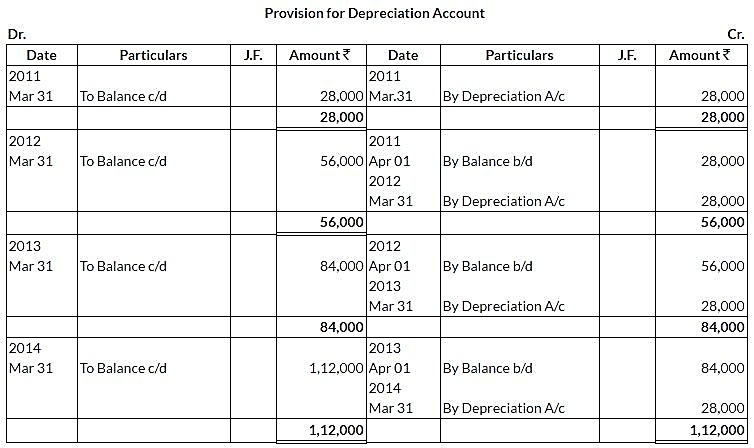 ncert-solutions-class-11-financial-accounting-depreciation-provisions-reserves-q1-iv
