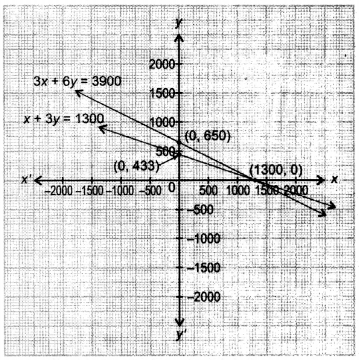 NCERT Solutions for Class 10 Maths Chapter 3 Pair of Linear Equations in Two Variables Ex 3.6